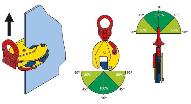 cast - istruzioni pinza anello snodato