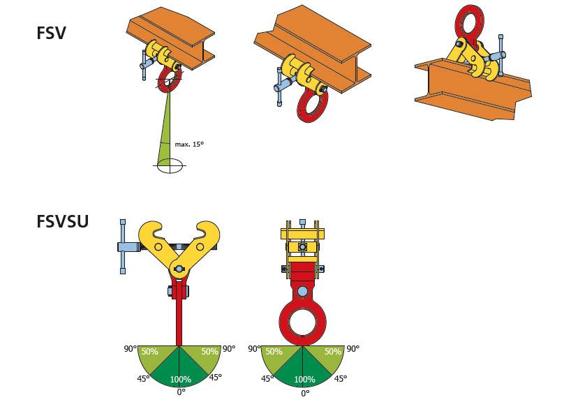 cast - pinze per movimentazione travi FSV-FSVS-FSVSU istruzioni
