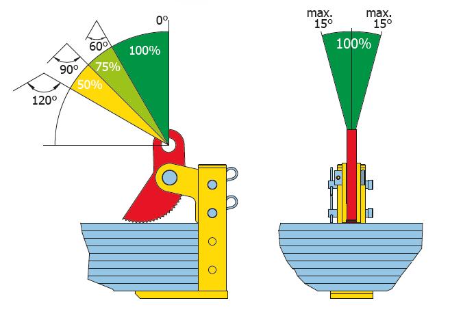 cast - pinze sollevamento orizzonale THSK istruzioni